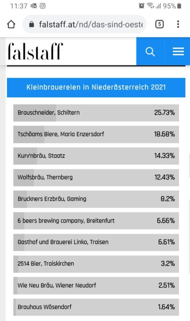 2021 08 10 Falstaff-Voting 2. Platz